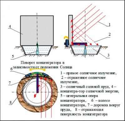 Рисунок 5 - Конструктивная схема концентрирования солнечной энергии в солнечный соляной пруд концентратором солнечной...